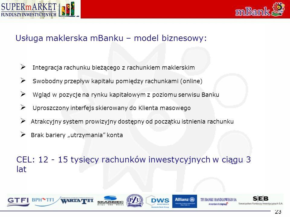 23 Usługa maklerska mBanku – model biznesowy: Integracja rachunku bieżącego z rachunkiem maklerskim Swobodny przepływ kapitału pomiędzy rachunkami (on