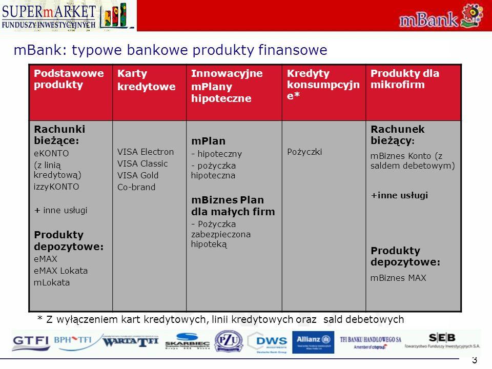 3 Podstawowe produkty Karty kredytowe Innowacyjne mPlany hipoteczne Kredyty konsumpcyjn e* Produkty dla mikrofirm Rachunki bieżące: eKONTO (z linią kr