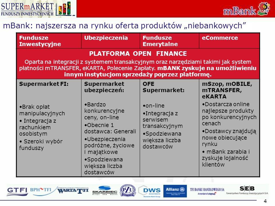 4 Fundusze Inwestycyjne UbezpieczeniaFundusze Emerytalne eCommerce PLATFORMA OPEN FINANCE Oparta na integracji z systemem transakcyjnym oraz narzędzia