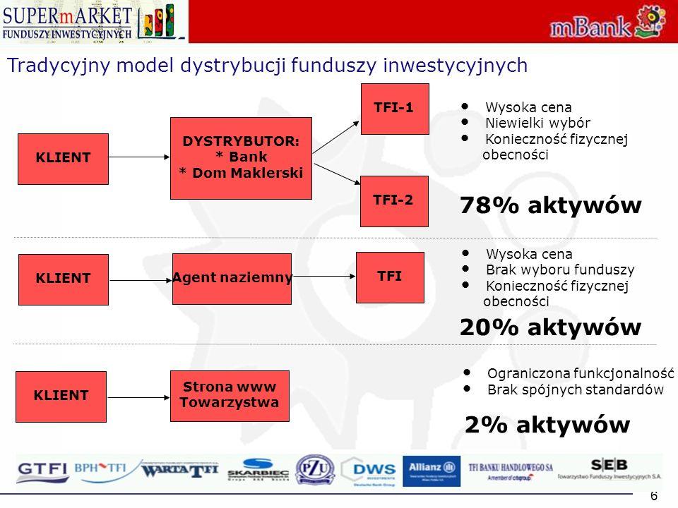 6 Tradycyjny model dystrybucji funduszy inwestycyjnych KLIENT DYSTRYBUTOR: * Bank * Dom Maklerski TFI-1 Agent naziemny TFI-2 KLIENT Strona www Towarzy