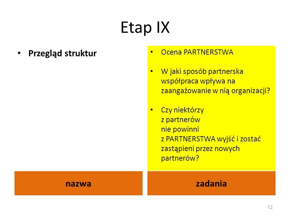 Etap IX nazwazadania Przegląd struktur Ocena PARTNERSTWA W jaki sposób partnerska współpraca wpływa na zaangażowanie w nią organizacji? Czy niektórzy