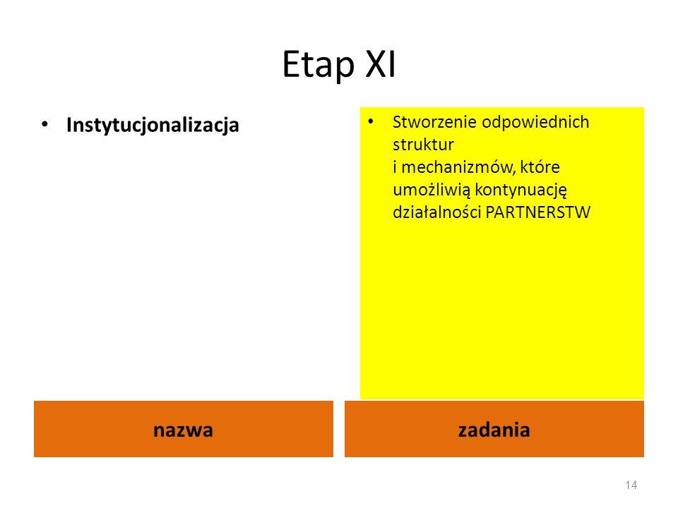 Etap XI nazwazadania Instytucjonalizacja Stworzenie odpowiednich struktur i mechanizmów, które umożliwią kontynuację działalności PARTNERSTW 14