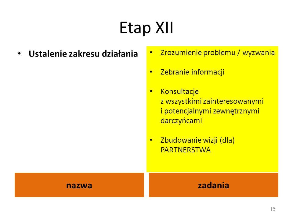 Etap XII nazwazadania Ustalenie zakresu działania Zrozumienie problemu / wyzwania Zebranie informacji Konsultacje z wszystkimi zainteresowanymi i pote