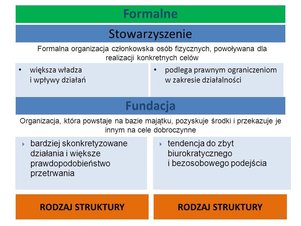 Stowarzyszenie RODZAJ STRUKTURY większa władza i wpływy działań podlega prawnym ograniczeniom w zakresie działalności 30 Formalna organizacja członkow