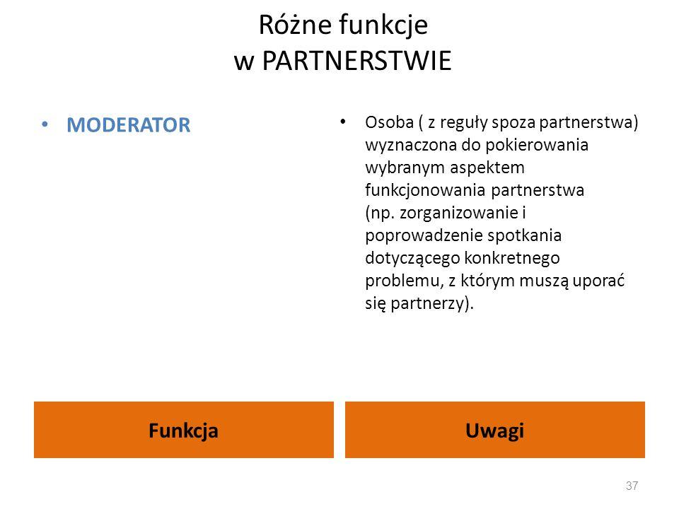 Różne funkcje w PARTNERSTWIE FunkcjaUwagi MODERATOR Osoba ( z reguły spoza partnerstwa) wyznaczona do pokierowania wybranym aspektem funkcjonowania pa