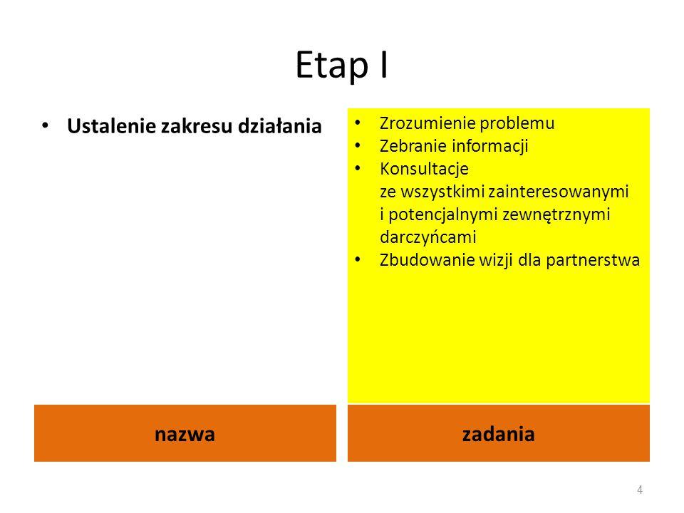 Etap I nazwazadania Ustalenie zakresu działania Zrozumienie problemu Zebranie informacji Konsultacje ze wszystkimi zainteresowanymi i potencjalnymi ze