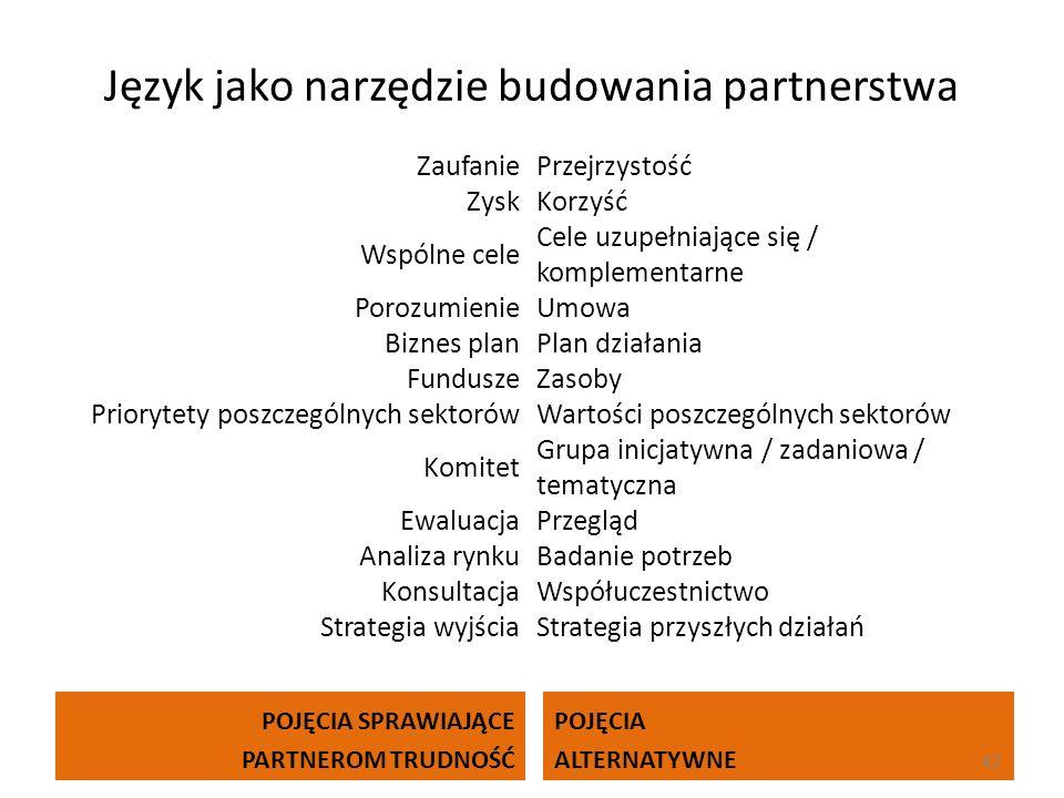 Język jako narzędzie budowania partnerstwa POJĘCIA SPRAWIAJĄCE PARTNEROM TRUDNOŚĆ POJĘCIA ALTERNATYWNE 42 ZaufaniePrzejrzystość ZyskKorzyść Wspólne ce