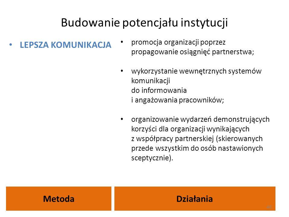 Budowanie potencjału instytucji MetodaDziałania LEPSZA KOMUNIKACJA promocja organizacji poprzez propagowanie osiągnięć partnerstwa; wykorzystanie wewn