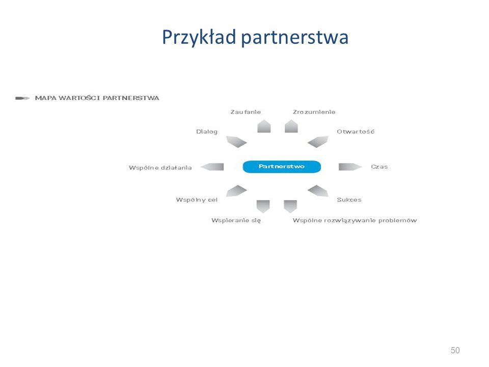 50 Przykład partnerstwa