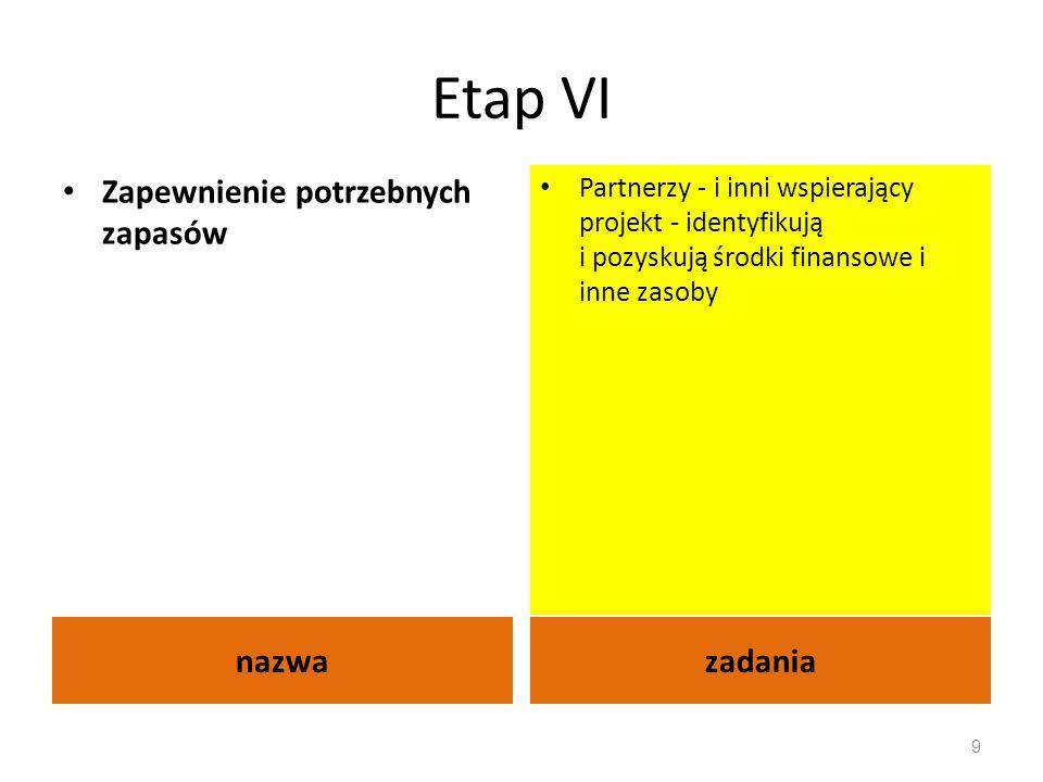 Etap VI nazwazadania Zapewnienie potrzebnych zapasów Partnerzy - i inni wspierający projekt - identyfikują i pozyskują środki finansowe i inne zasoby