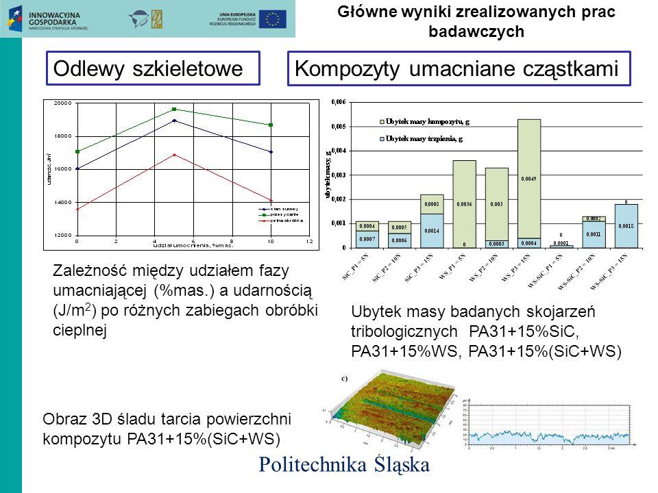 Odlewy szkieletowe Główne wyniki zrealizowanych prac badawczych Zależność między udziałem fazy umacniającej (%mas.) a udarnością (J/m 2 ) po różnych z