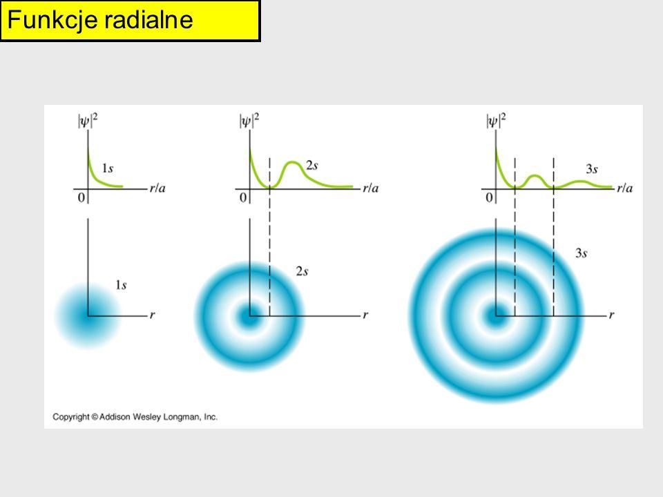 Funkcje radialne