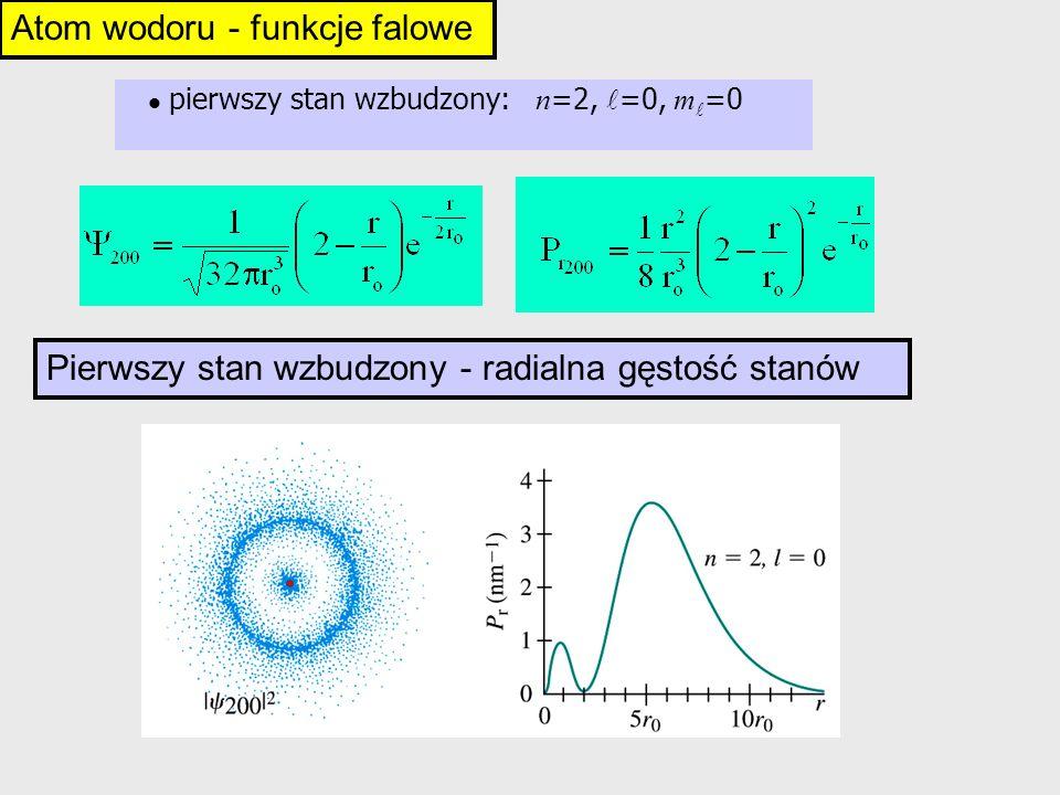 pierwszy stan wzbudzony: n =2, =0, m =0 Atom wodoru - funkcje falowe Pierwszy stan wzbudzony - radialna gęstość stanów