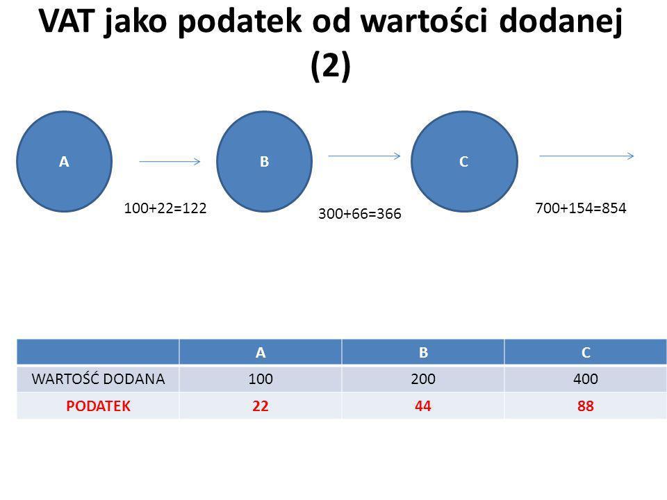 VAT jako podatek od wartości dodanej (2) ABC WARTOŚĆ DODANA100200400 PODATEK224488 ABC 100+22=122 300+66=366 700+154=854