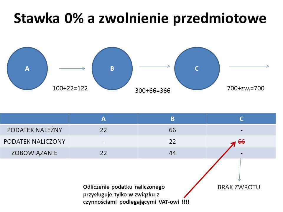 Stawka 0% a zwolnienie przedmiotowe ABC PODATEK NALEŻNY2266- PODATEK NALICZONY-2266 ZOBOWIĄZANIE2244- ABC 100+22=122 300+66=366 700+zw.=700 BRAK ZWROT