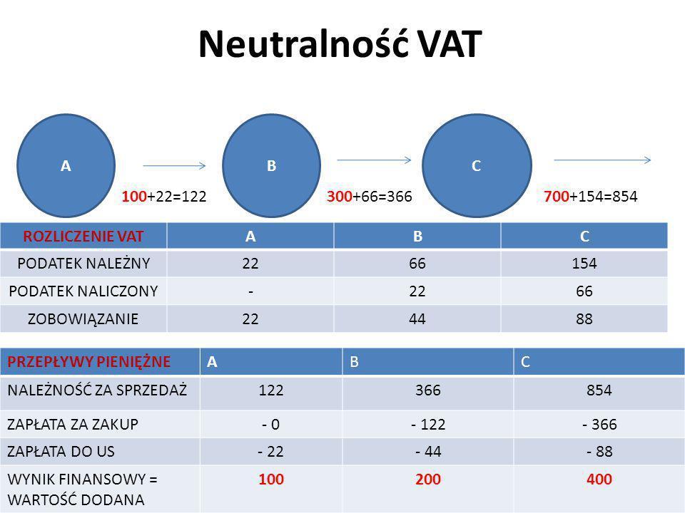 Neutralność VAT ROZLICZENIE VATABC PODATEK NALEŻNY2266154 PODATEK NALICZONY-2266 ZOBOWIĄZANIE224488 ABC 100+22=122300+66=366700+154=854 PRZEPŁYWY PIEN
