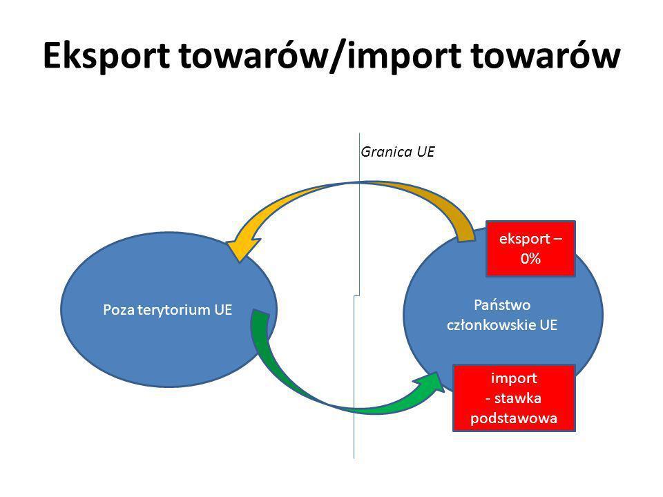 Transakcje wewnątrzwspólnotowe (tylko towarowe) Niemcy (państwo członkowskie UE) Polska (państwo członkowskie UE) granica wewnętrzunijna WNT - stawka podstawowa WDT – 0%