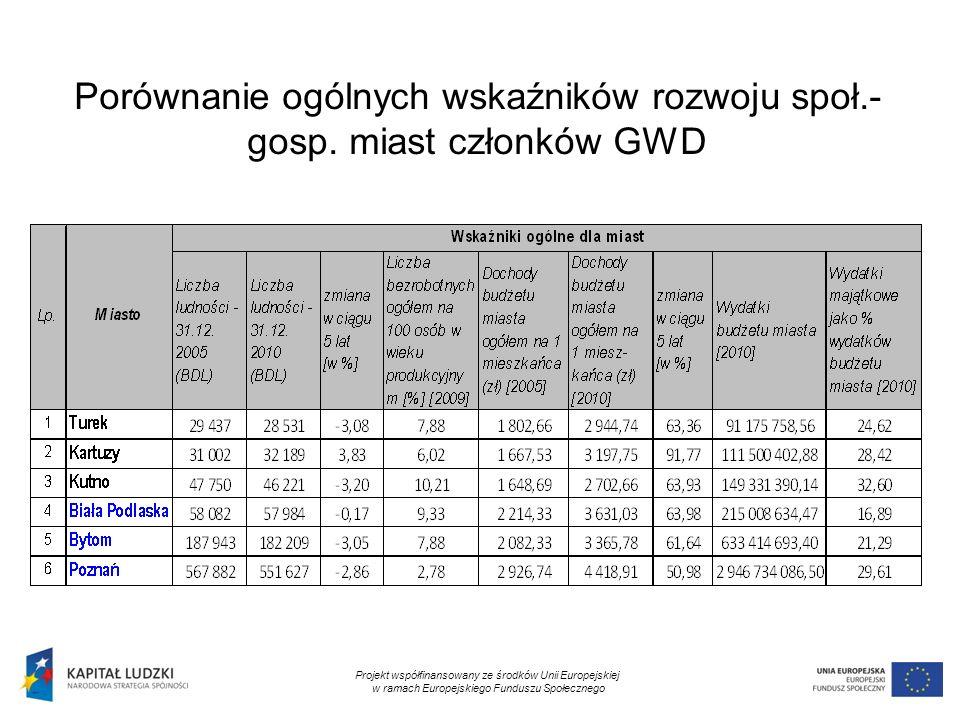 10 Porównanie ogólnych wskaźników rozwoju społ.- gosp. miast członków GWD Projekt współfinansowany ze środków Unii Europejskiej w ramach Europejskiego