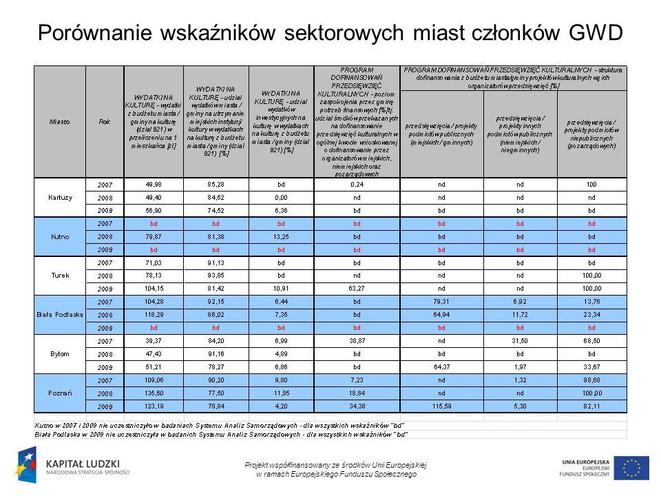 12 Porównanie wskaźników sektorowych miast członków GWD Projekt współfinansowany ze środków Unii Europejskiej w ramach Europejskiego Funduszu Społeczn