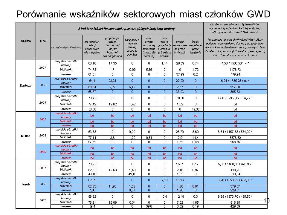 13 Porównanie wskaźników sektorowych miast członków GWD