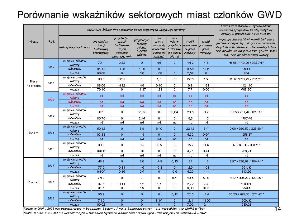14 Porównanie wskaźników sektorowych miast członków GWD