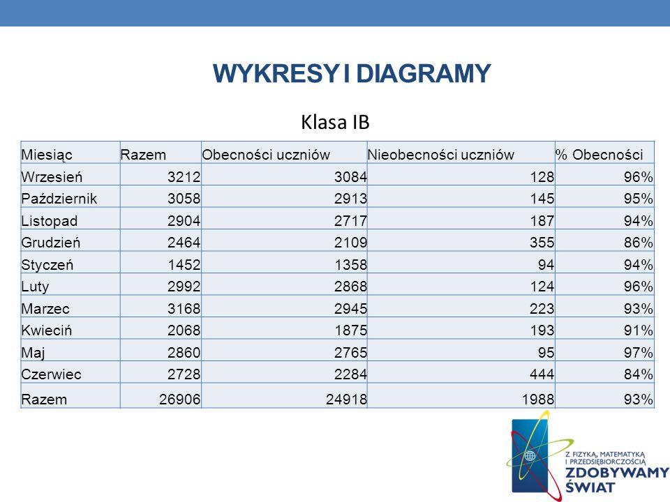 MiesiącRazemObecności uczniówNieobecności uczniów% Obecności Wrzesień3212308412896% Październik3058291314595% Listopad2904271718794% Grudzień246421093