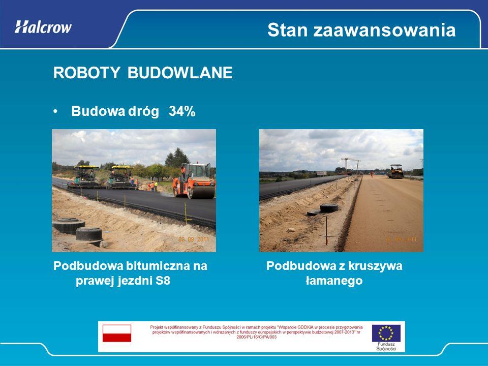 Stan zaawansowania ROBOTY BUDOWLANE Obiekty mostowe i przepusty Obiekty mostowe w ciągu S8 i GP 39% Obiekty mostowe nad S8 i GP 53% Pozostałe obiekty inżynierskie 54%