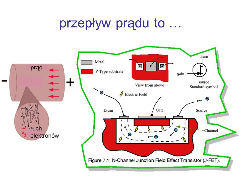 przepływ prądu to … prąd ruch elektronów
