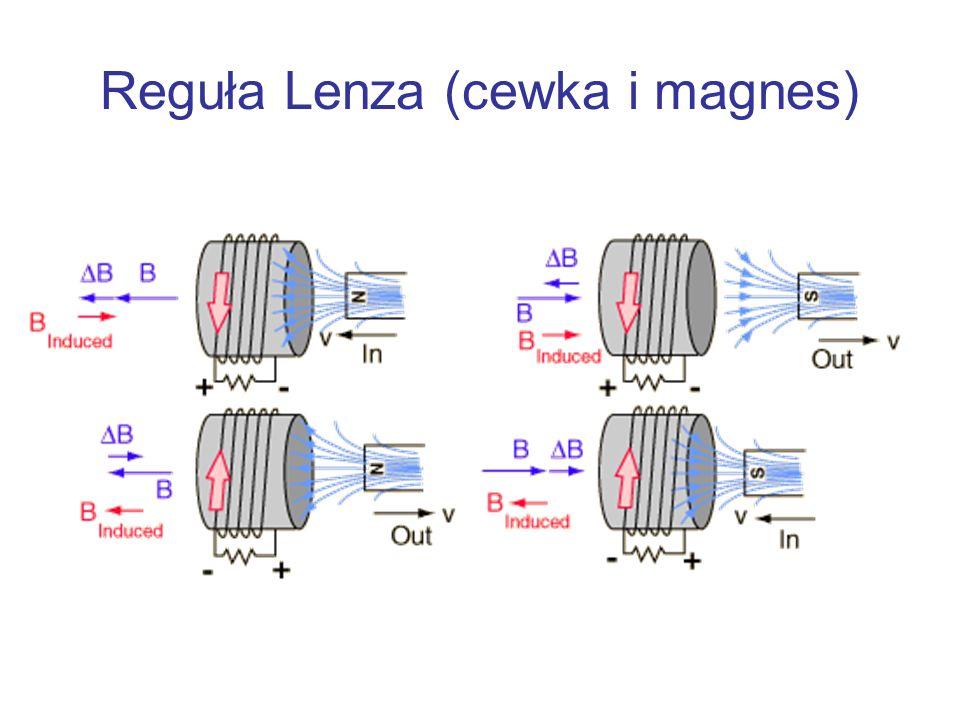Reguła Lenza (cewka i magnes)