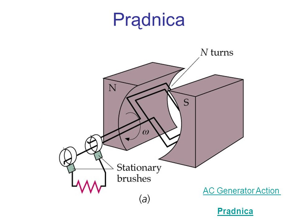 Prądnica AC Generator Action Prądnica