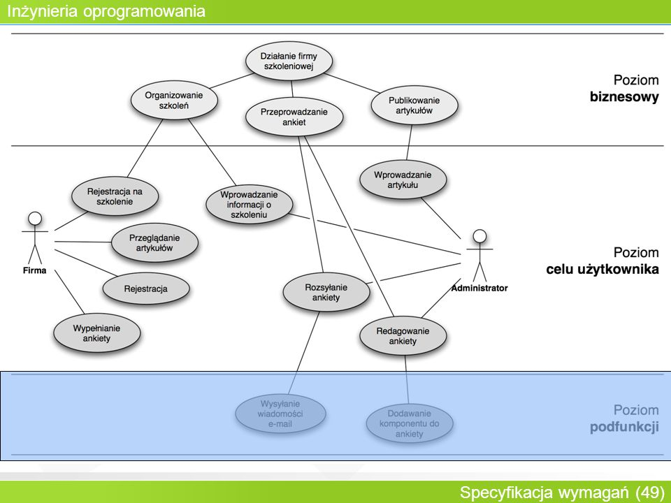 Inżynieria oprogramowania Specyfikacja wymagań (49) Rozwijalna historia