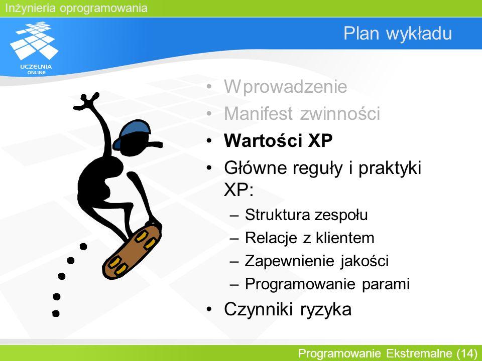 Inżynieria oprogramowania Programowanie Ekstremalne (14) Plan wykładu Wprowadzenie Manifest zwinności Wartości XP Główne reguły i praktyki XP: –Strukt