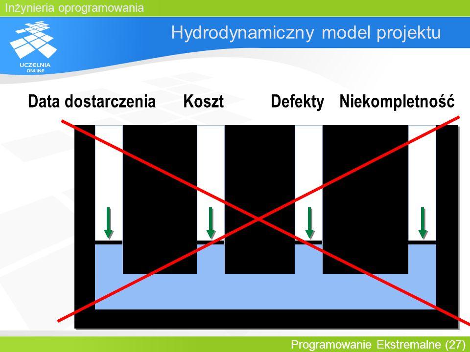 Inżynieria oprogramowania Programowanie Ekstremalne (27) Hydrodynamiczny model projektu Data dostarczeniaKosztDefektyNiekompletność