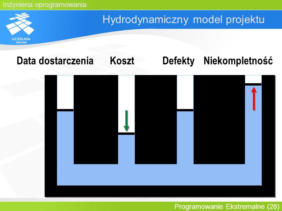 Inżynieria oprogramowania Programowanie Ekstremalne (28) Hydrodynamiczny model projektu Data dostarczeniaKosztDefektyNiekompletność