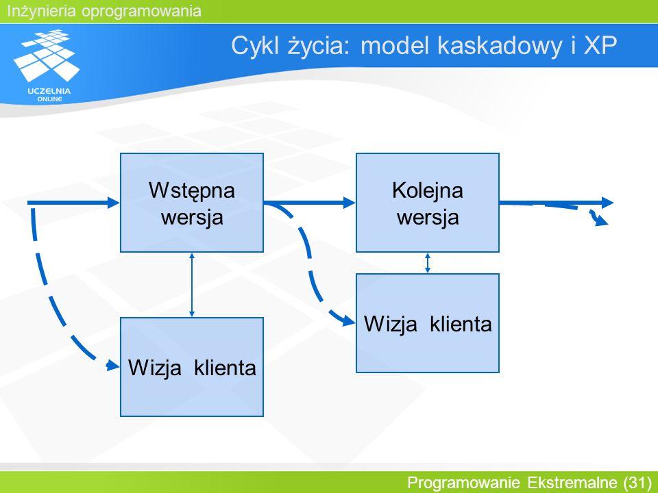 Inżynieria oprogramowania Programowanie Ekstremalne (31) Cykl życia: model kaskadowy i XP Wstępna wersja Wizja klienta Kolejna wersja Wizja klienta