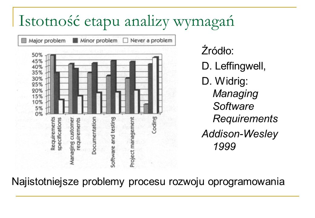 Istotność etapu analizy wymagań Najistotniejsze problemy procesu rozwoju oprogramowania Źródło: D. Leffingwell, D. Widrig: Managing Software Requireme