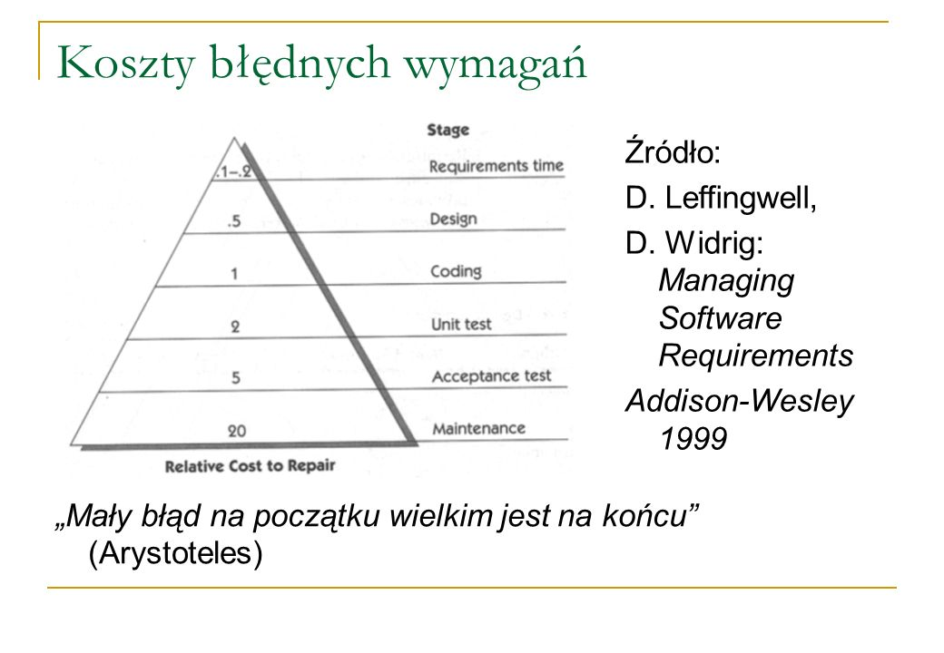 Koszty błędnych wymagań Źródło: D. Leffingwell, D. Widrig: Managing Software Requirements Addison-Wesley 1999 Mały błąd na początku wielkim jest na ko