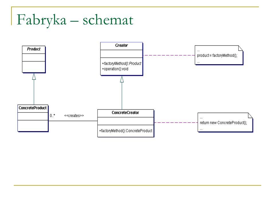 Fabryka – schemat