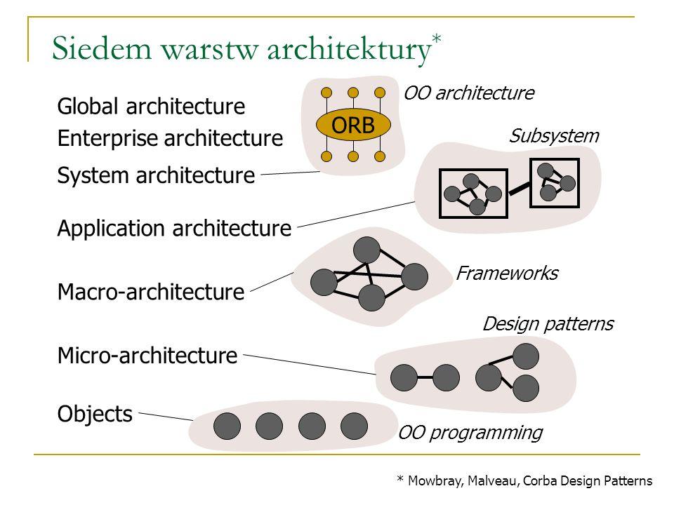Siedem warstw architektury * Global architecture Enterprise architecture System architecture Application architecture Macro-architecture Micro-archite