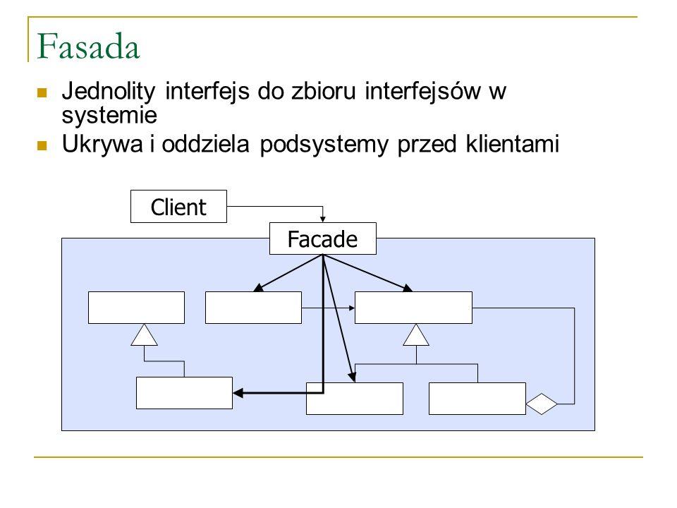 Fasada Jednolity interfejs do zbioru interfejsów w systemie Ukrywa i oddziela podsystemy przed klientami Facade Client