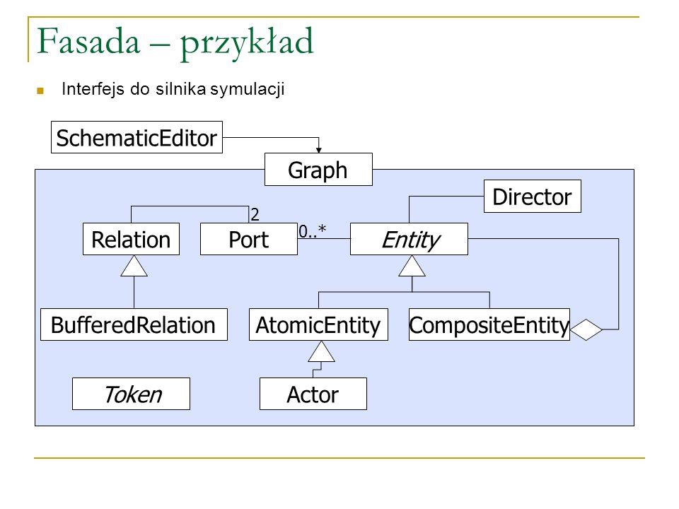 Fasada – przykład Entity CompositeEntityAtomicEntity PortRelation BufferedRelation Graph SchematicEditor Interfejs do silnika symulacji Actor Director