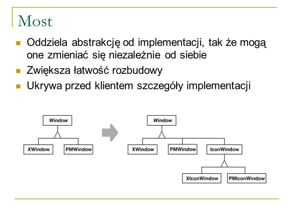 Most Oddziela abstrakcję od implementacji, tak że mogą one zmieniać się niezależnie od siebie Zwiększa łatwość rozbudowy Ukrywa przed klientem szczegó