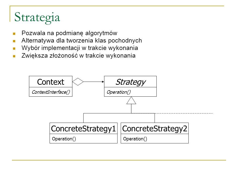 Strategia Strategy Operation() ConcreteStrategy2 Operation() Context Pozwala na podmianę algorytmów Alternatywa dla tworzenia klas pochodnych Wybór im