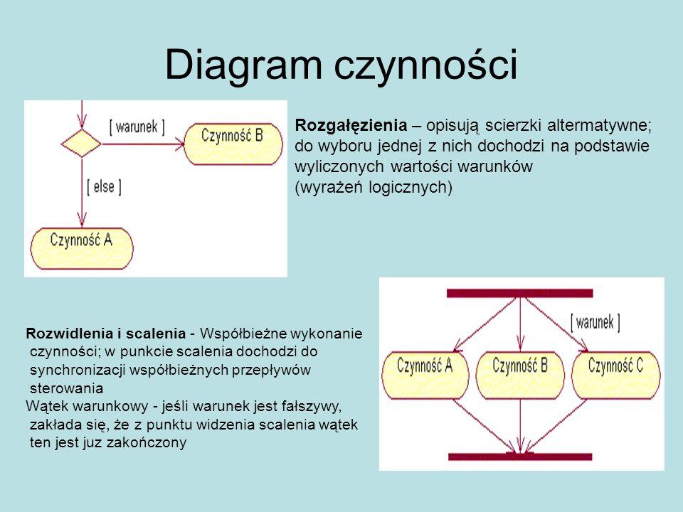 Diagram czynności Rozgałęzienia – opisują scierzki altermatywne; do wyboru jednej z nich dochodzi na podstawie wyliczonych wartości warunków (wyrażeń