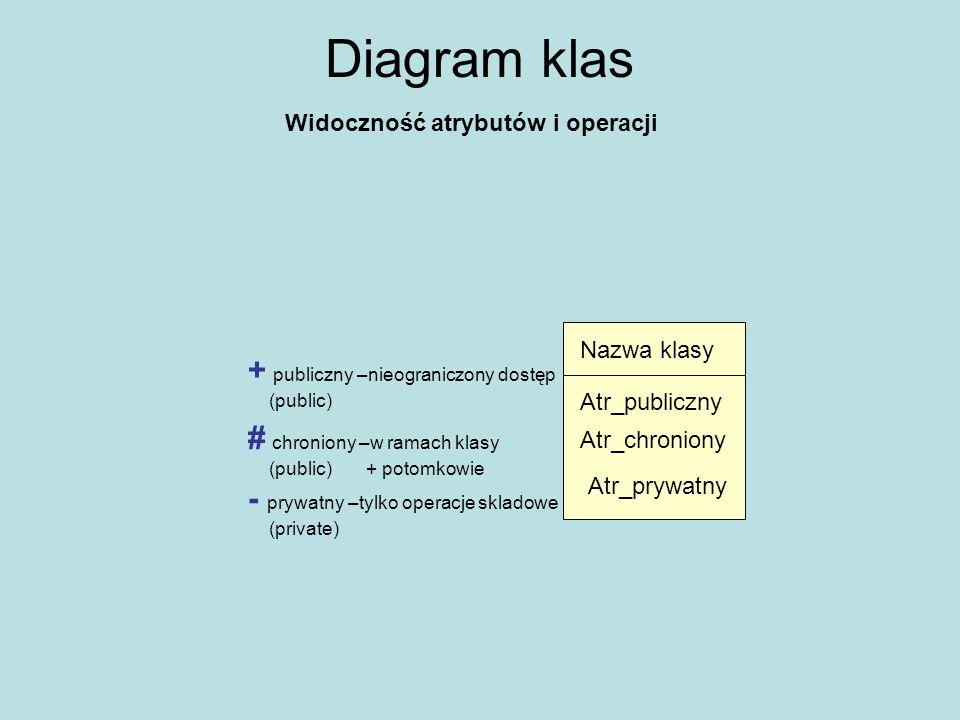 Diagram klas Związki pomiędzy klasami Klasa AKlasa B rola Arola B Nazwa powiązania Klasa całośćKlasa część nazwa agregacji Klasa całośćKlasa część nazwa kompozycji Powiązania skojarzenie, w którym jedna z klas należy do kolekcji.