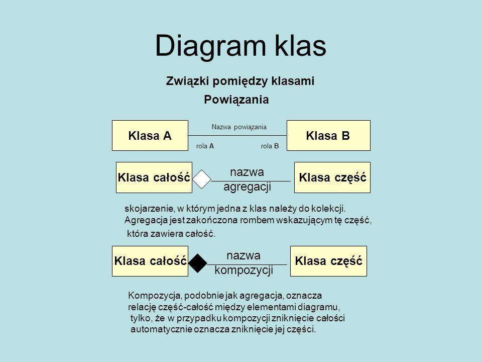 Diagram klas Związki pomiędzy klasami Klasa AKlasa B rola Arola B Nazwa powiązania Klasa całośćKlasa część nazwa agregacji Klasa całośćKlasa część naz