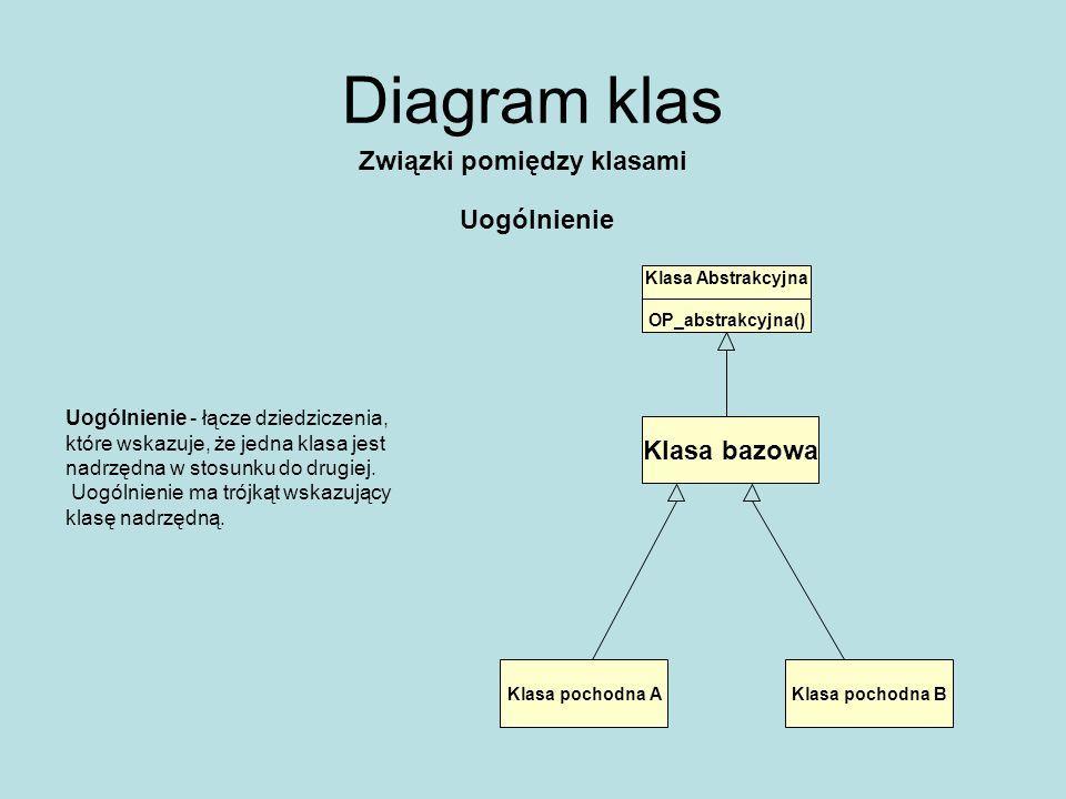 Diagram klas Związki pomiędzy klasami Zależnosci Klasa N Klasa zależna od N Związek użycia (zmiany w definicji mogą mieć wpływ na klasę zależną)