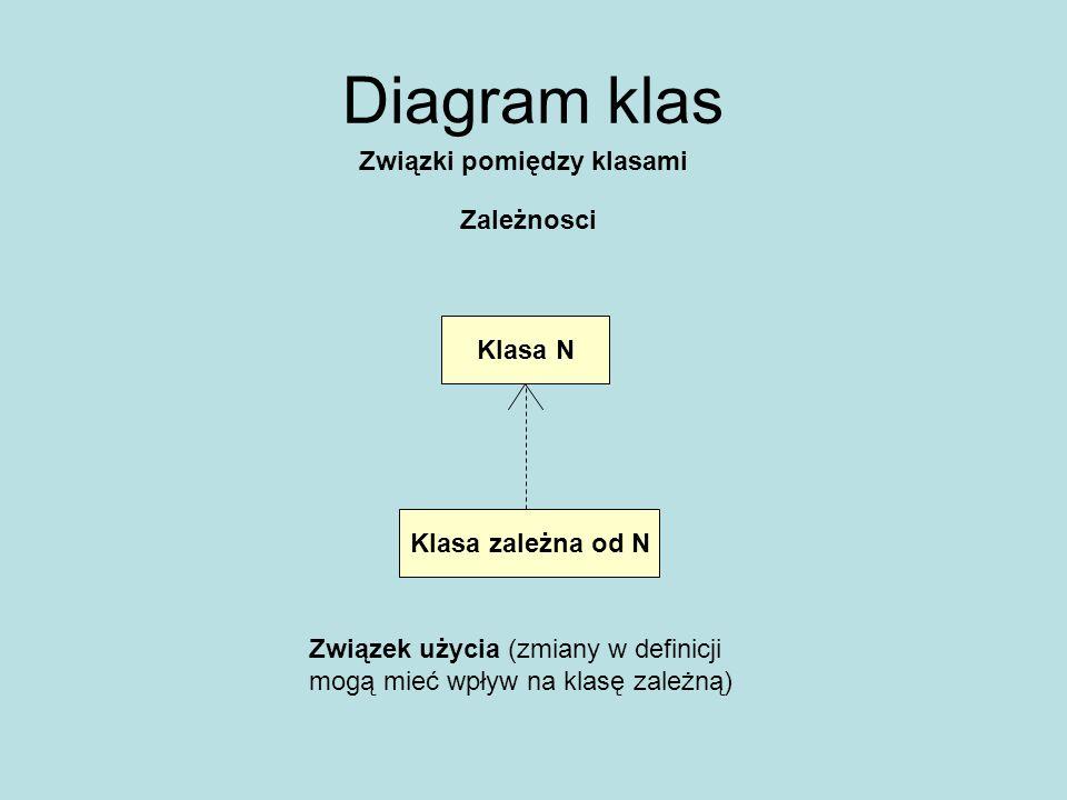 Diagram klas Związki pomiędzy klasami Liczności powiązań Klasa AKlasa B Licz ALicz B Jeden obiekt Klasa A jest powiązany z licz B obiektów Klasa B Jeden obiekt Klasa B jest powiązany z licz A obiektów Klasa A 0..1 -opcjonalnie (zero lub jeden 1 - dokładnie jeden 1..* - co najmniej jeden * - dowolnie wiele (zero lub więcej) m..n, k..l –lista zakresów