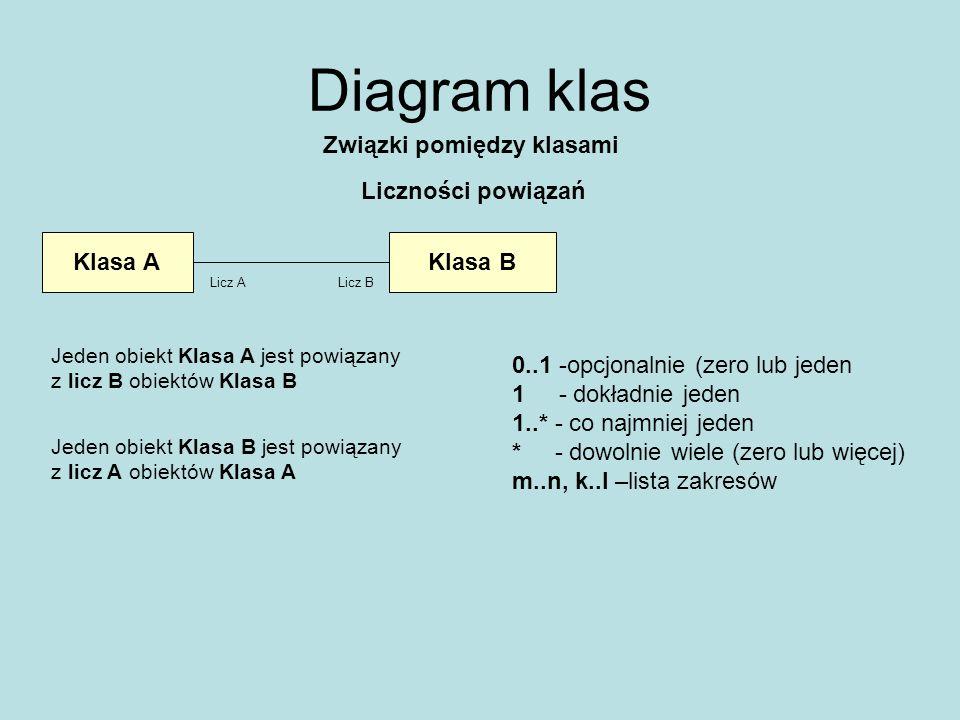 Diagram klas Związki pomiędzy klasami Liczności powiązań Klasa AKlasa B Licz ALicz B Jeden obiekt Klasa A jest powiązany z licz B obiektów Klasa B Jed