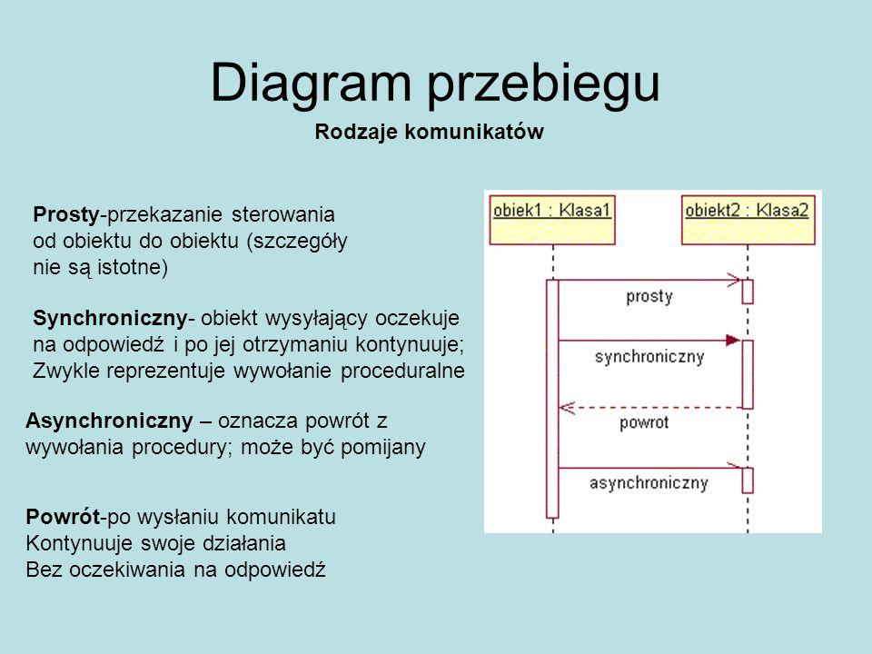 Diagram przebiegu Tworzenie i usówanie obiektu Początek interakcji - obiekty na tym poziomie istnieją przed jej rozpoczęciem Utworzenie obiektu- jest wynikiem odebrania komunikatu stereotypowego > (wywołanie konstruktora) Usunięcie obiektu - komunikat stereotypowy > zakończenie lini życia